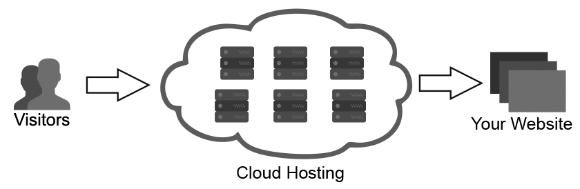 hostplax cloud hosting