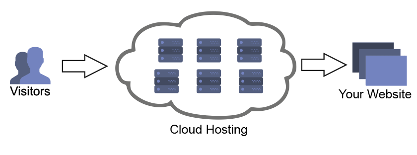 cloud shared hosting
